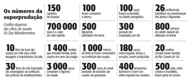 """Os números da superprodução """"Os Dez Mandamentos"""" (Foto: Veja Rio)"""
