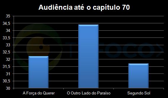 Comparativo de audiência das novelas das nove até o capítulo 70