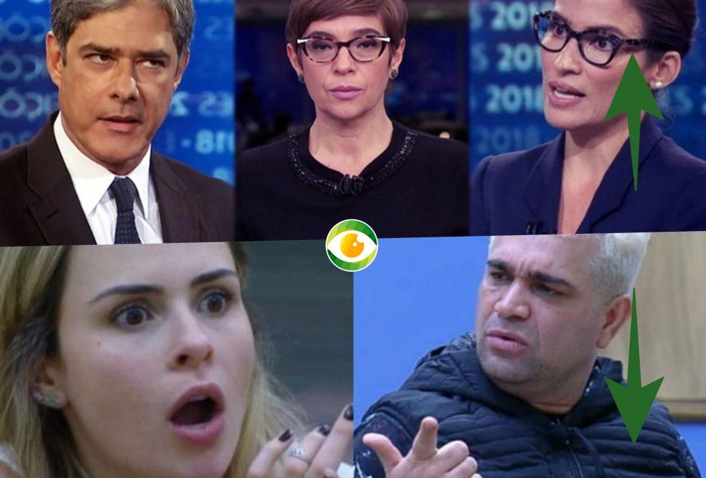 Jornal da Globo com Renata Lo Prete e A Fazenda 10 da Record estão no Subiu, desceu de hoje!