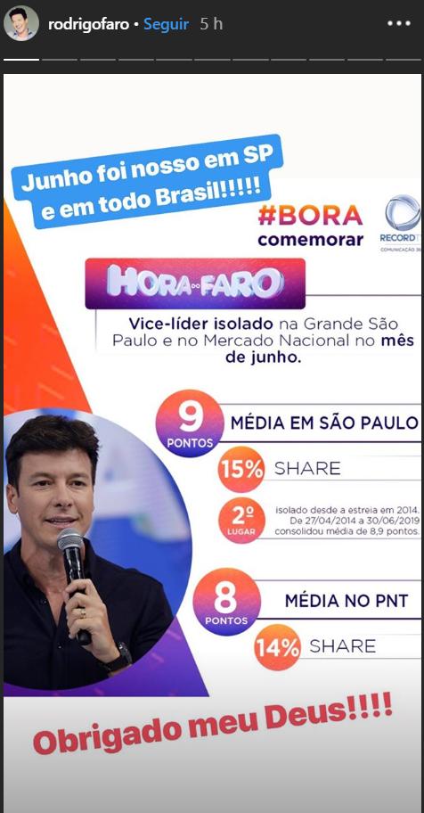 Rodrigo Faro comemora vice-liderança sobre a Eliana (Foto: Reprodução)