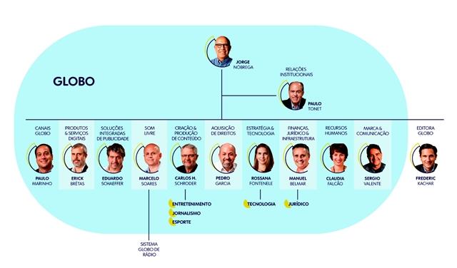 Nova estrutura do Grupo Globo e seus líderes (Foto: Divulgação/Globo)