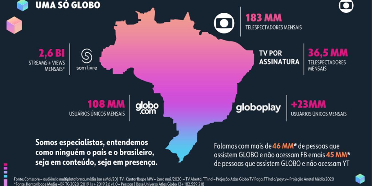 Números das empresas do Grupo Globo (Foto: Reprodução)